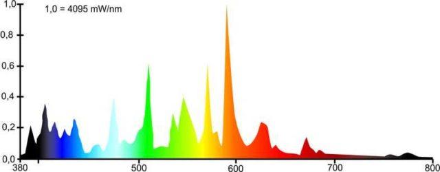 Спектр излучения МГЛ лампы