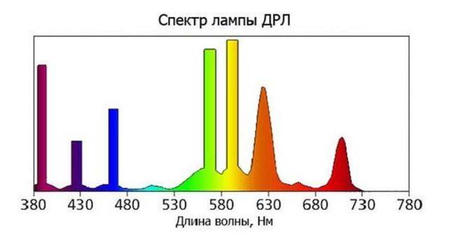 Спектр излучения ламп ДРЛ