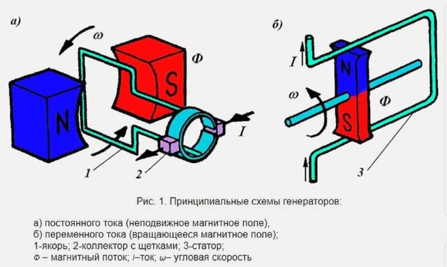 Простейшие генераторы постоянного и переменного тока: устройство и принцип работы