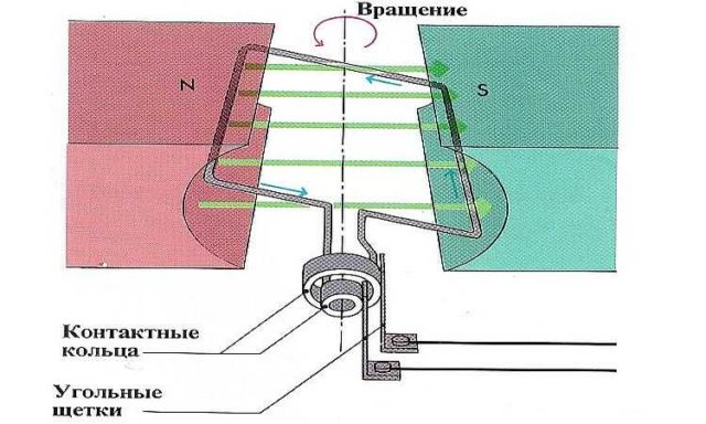 Генератор переменного тока: устройство и принцип действия