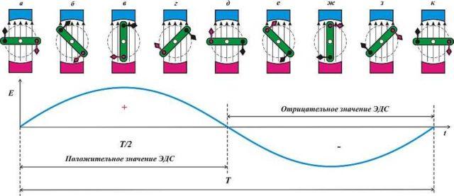 Таким образом получаем на выходе генератора ток синусоидальной формы