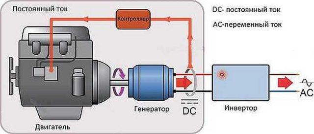 Генератор переменного тока: основные узлы и блоки