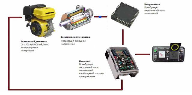 Инверторный генератор кроме двигателя и непосредственно генератора, имеет еще выпрямитель и инвертор