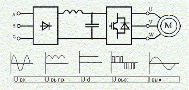 Блок схема частотного преобразователя и способ его подключения к двигателю