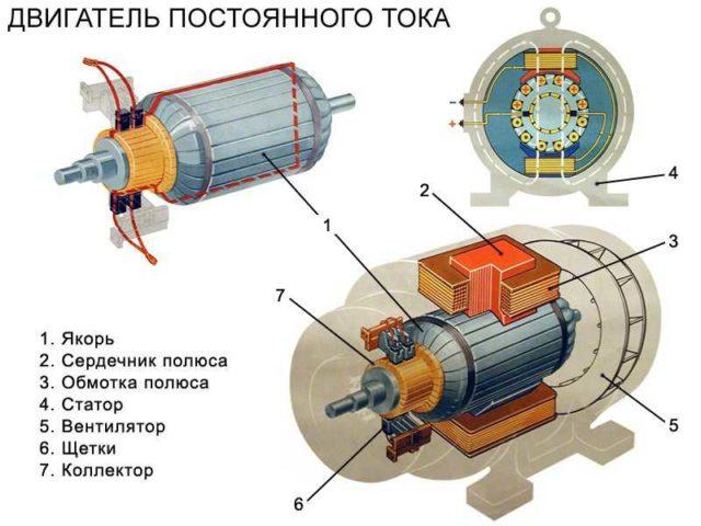 Коллекторный двигатель: устройство