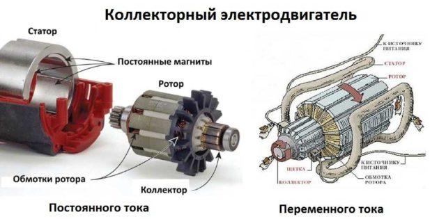 Коллекторный двигатель может быть постоянного и переменного тока. Есть универсальные модели, которые могут работать от источника напряжения любого типа