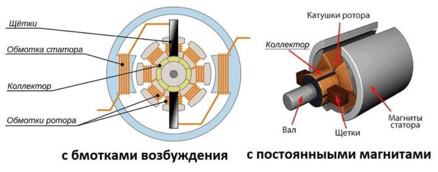 Устройство коллекторного двигателя постоянного тока