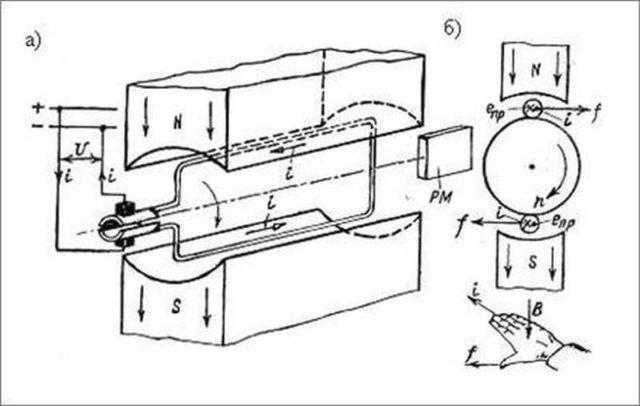Иллюстрация к пояснению принципа работы коллекторного двигателя постоянного тока
