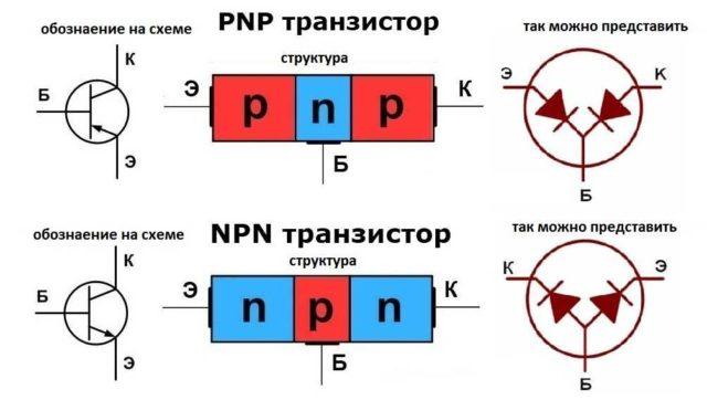 Строение биполярного транзистора и как его можно представить чтобы понять как его будем проверять