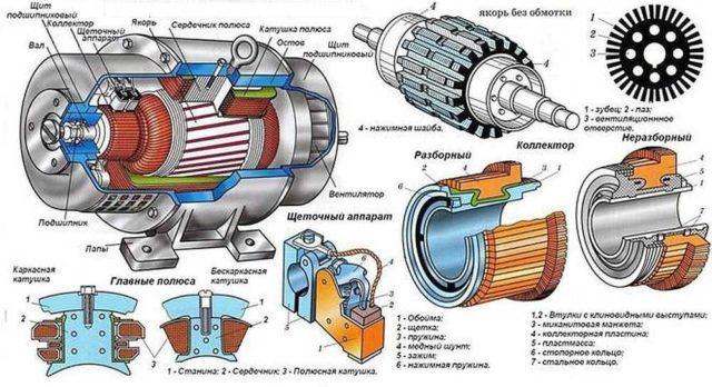 Устройство двигателя постоянного тока коллекторного типа