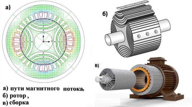 Ротор синхронного двигателя постоянного тока сделан из магнитов