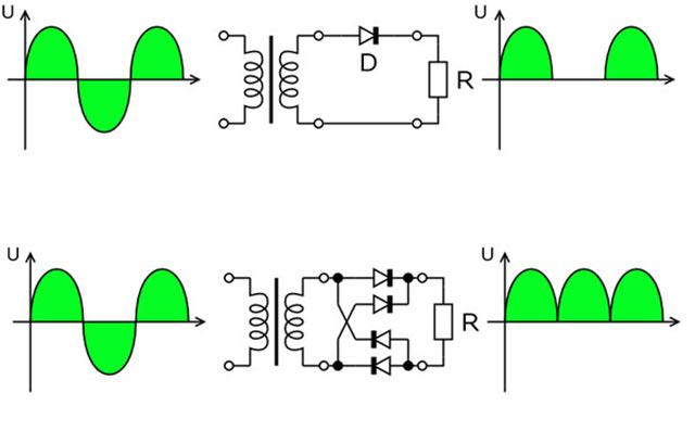 Сравнение однополупериодного и двухполупериодного выпрямителя. При использовании одного диода, уровень пульсаций на выходе в два раза выше