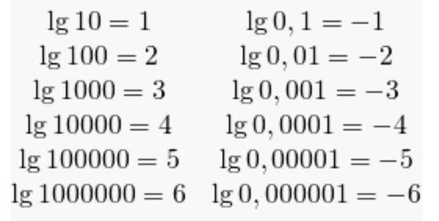 Белл - это десятичный логарифм отношения некоторых величин