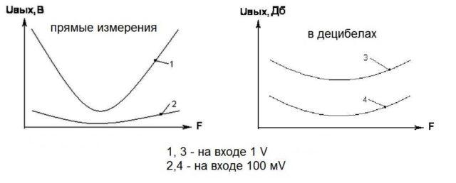 Иллюстрация понятия Дб