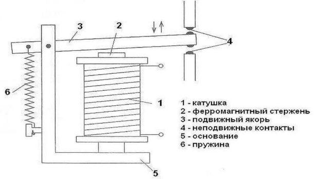 Как устроено электрореле
