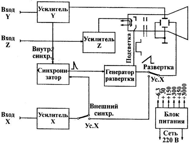 Блок-схема осциллографа