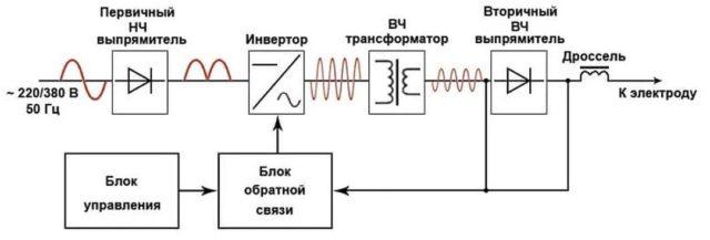 Основные узлы сварочного инвертора
