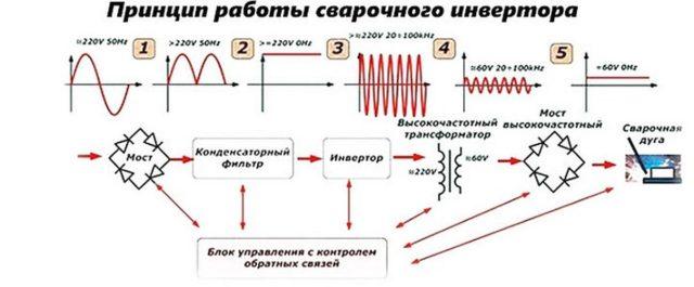 Как работает сварочный инвертор