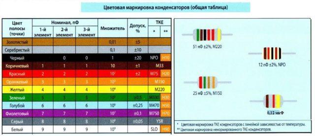 Как расшифровать цветную маркировку конденсаторов