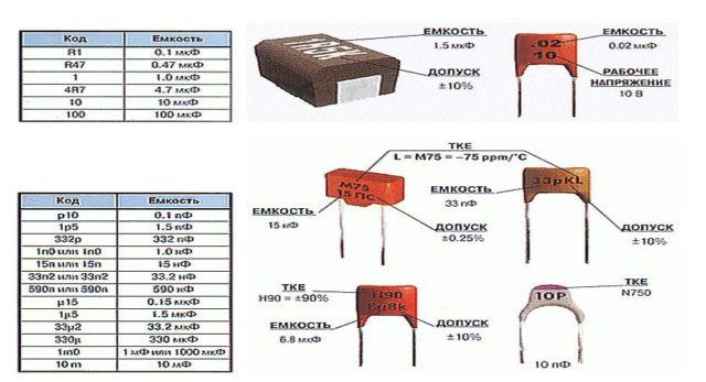 Буквенно-цифровой способ маркиропки конденсаторов