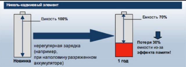 Устранение эффекта памяти АКБ